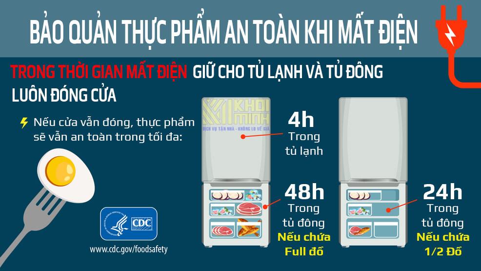 Bảo quản thực phẩm khi mất điện